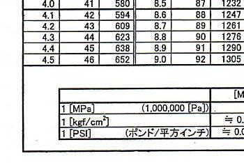 換算 パスカル 単位 圧力の単位と換算ツール|アリオス株式会社